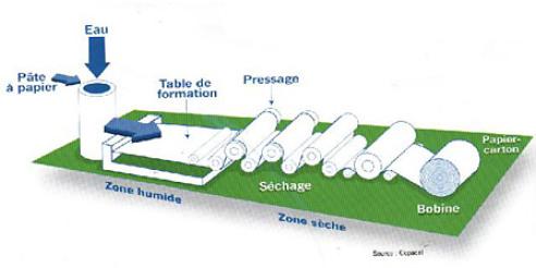 module 8 section 2 conna tre les supports et les. Black Bedroom Furniture Sets. Home Design Ideas